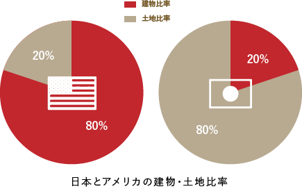 Building and land ratio between Japan and American properties