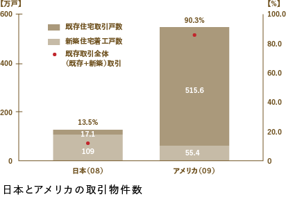 Number of propeties trade within Japan and the United States